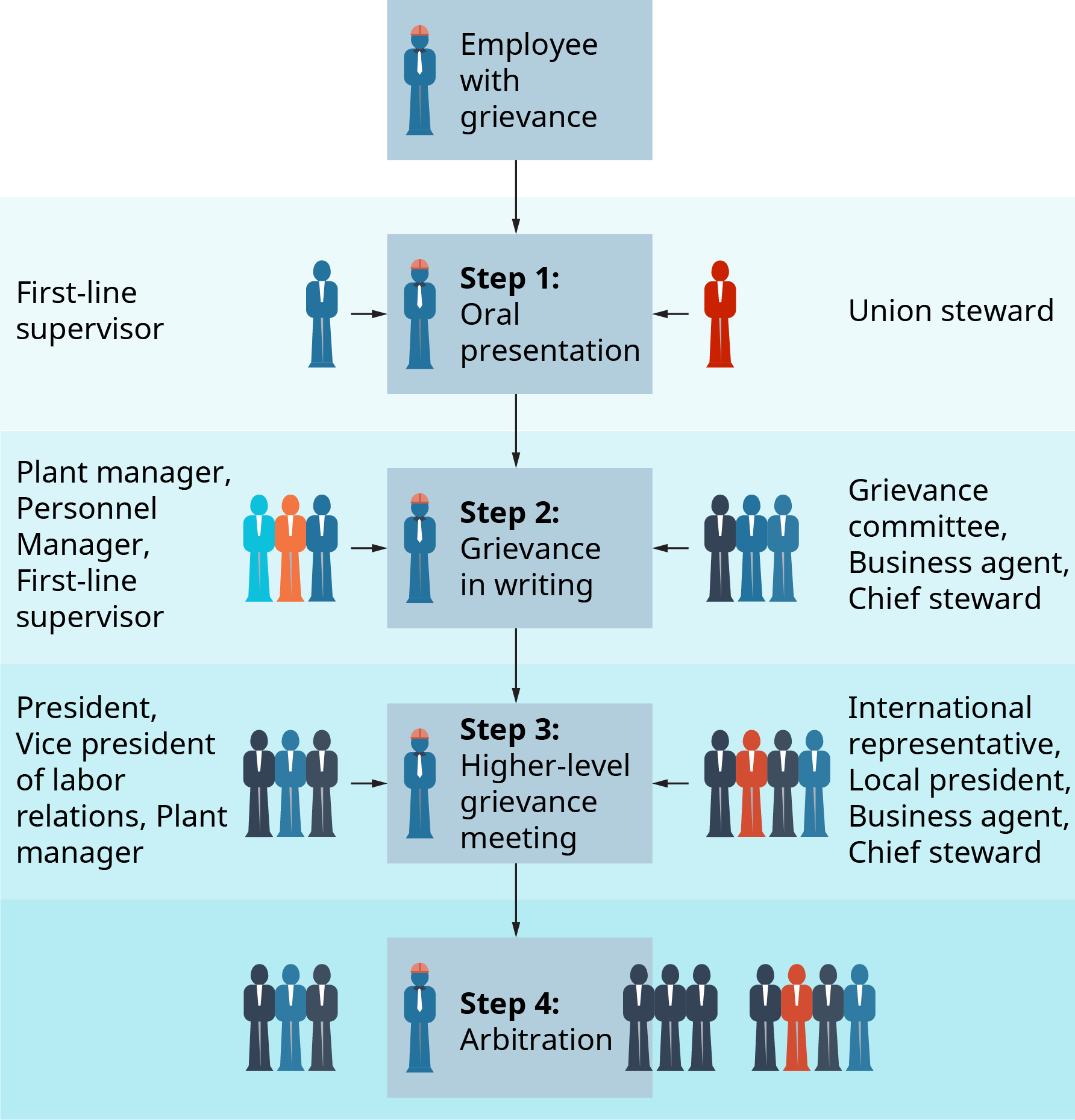 The diagram starts with an employee with a grievance. Step 1 is an oral presentation between the first line supervisor, and the union steward. Step 2 is grievance in writing. On one side is the plant manager, personnel manager, and first line supervisor. On the opposite side is the grievance committee, business agent, and Chief steward. Step 3 is a higher level grievance meeting. On one side is the president, vice president of labor relations, and the plant manager. On the opposite side is the international representative, local president, business agent, and chief steward. Step 4 is arbitration.
