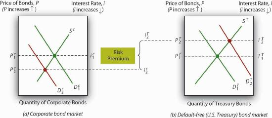 Figure 6.5 The flight to quality (Treasuries) and from risk (corporate securities).jpg