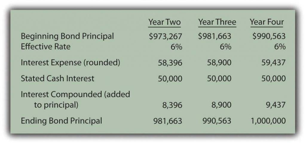 Reported bond figures for the remaining three years until maturity